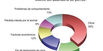 Residencias caninas: nuevo método de abandono animal